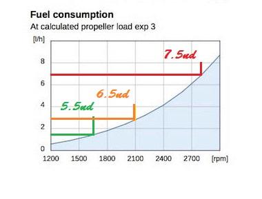 courbe de consommation moteur pour pêcher le thon à la traîne